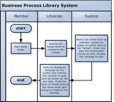 How To Write Business Process Flow Chart Flowchart Have Dreams And Make It Happen