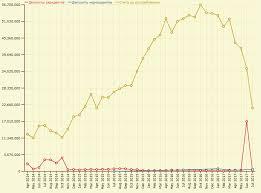 по Русски Секвестирование валюты баланса БКС банка Не так  Бэнкинг по Русски Секвестирование валюты баланса БКС банка Не так страшен черт как его малюют