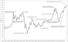 Blackspy Fundamental Klci Chart From 1990 To 2010