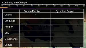 Hellenistic Culture And Roman Culture Venn Diagram Answers Comparing Roman And Byzantine Empires Video Khan Academy