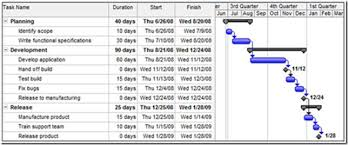 Sample Project Plans In Ms Project Back To Basics Understanding Summary Tasks And Subtasks