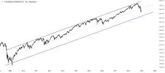 2009 Stock Market Chart 20 Charts Of International Stock Markets Showing Major Pivot