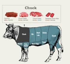 the diffe cuts of beef explained