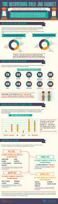 the recovering job market infographic finance the recovering 2012 job market infographic