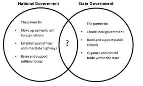 State Powers Vs Federal Powers Venn Diagram The Venn Diagram Below Shows Some Of The Services Provided