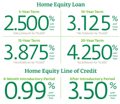 home equity line of credit bbt