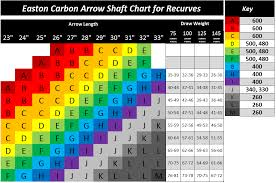 Easton Arrow Shaft Selection Chart Easton Carbon Arrow Spine Chart And Key Archery Bows