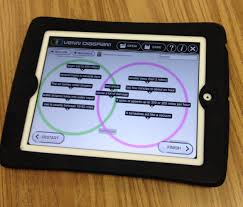 Venn Diagram Comparing Tornadoes And Hurricanes Exploring Non Fiction Text Structures Using Ipads Msjordanreads