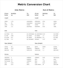 Metric Meter Conversion Chart Metric Tables Printable Csdmultimediaservice Com