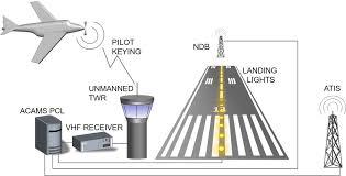Aerodrome Lighting Acams News