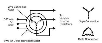 ac motors general principles of operation motors and drives wound rotor motor diagram