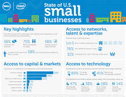 sales for small business u s small businesses expect improved sales prospects infographic