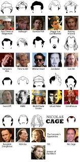 Nicolas Cage Emotion Chart Image Result For Nicolas Cage Haircut So Random Nicolas
