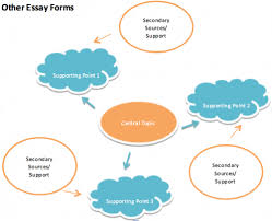 resume writing services wollongong buy an essay  different forms of essays chapter being critical