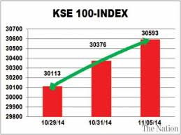 Karachi Stock Exchange Closes At All Time High On Inflation