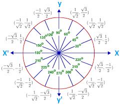 Unit Circle With Tangent Values Math Help Trigonometry Math