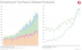 Eb World Level Chart Brazil Heads For Record Soybean Crop Amid Plans For Further