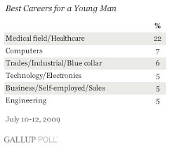 Best Careers For Women Medical Careers Seen As Best Choice For Young Men Women