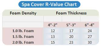 Foam Density Rating Chart Hot Tub Covers And The R Value Myth Hottubworks Blog