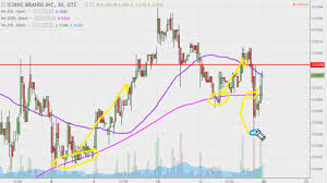 Iconic Brands Inc Icnb Stock Chart Technical Analysis For 02 17 17