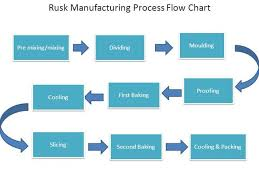 Rusk Manufacturing Process Flow Chart Authorstream