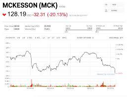 Drug Wholesalers Are Getting Slammed After Mckesson Warned