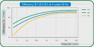 Hma Pumps What Is Ie 2 High Efficiency