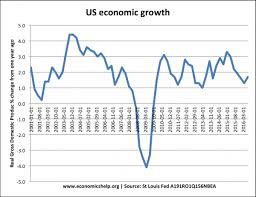 Gdp Under Obama Chart Us Economy Under Obama 2009 2017 Economics Help