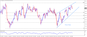 Aud Jpy Chart Aud Jpy Technical Analysis Rising Wedge On The 4 Hour Chart