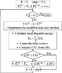 Flowchart Of The Process Used To Determine The Optimal Bess