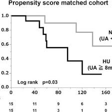 Uric Acid Range Chart Flow Chart Of Patient Selection Download Scientific Diagram