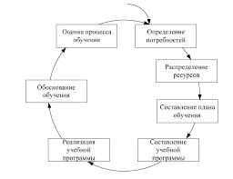 Организация внутрифирменного обучения персонала в организации Рисунок 5 Модель систематического обучения персонала 3