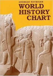 The Wall Chart Of World History Book World History Chart