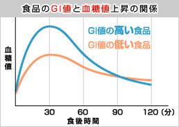 「食品GI値」の画像検索結果