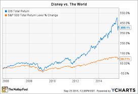 3 Reasons To Buy Disney The Motley Fool