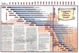Adam To Jesus Genealogy Chart Longevity Chart Adam To Joseph Jcjunkie Com