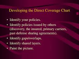 Developing The Coverage Chart And Determining Financial