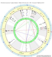 Nancy Reagan Astrology Chart Birth Chart Patti Davis Libra Zodiac Sign Astrology