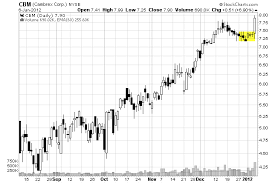 Tip Stock Chart 10 Price Action Tips That Will Make You A Better Swing Trader