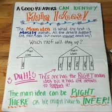 Main Idea Chart Examples Main Idea Anchor Chart I Like The Non Example Not The Duh