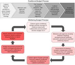 Budget Policy Statement 2019