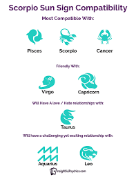 Cancer And Scorpio Compatibility Chart Scorpio Compatibility