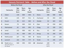 Bible Patriarchs Before After The Flood From Adam To Abraham