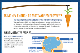Money Motivated Employees  Does Money Motivate People   BrandonGaille com BrandonGaille com