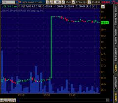Futures Charting On Thinkorswim Is A Constant Headache