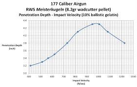 177 Air Rifle Trajectory Chart 177 Caliber Airgun Terminal Performance