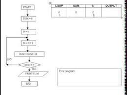 Trace Table For Flow Chart Cs Lyceum 4 2 4 Analyse An Algorithm Presented As A Flow Chart