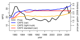Truck Mileage Chart Corporate Average Fuel Economy Wikipedia