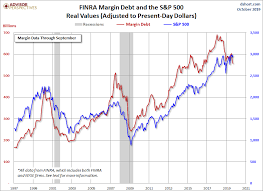 Nyse Chart Margin Debt And The Market Down 0 2 In October Dshort