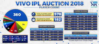 Player Break Up For Vivo Ipl Auction Mumbai Indians